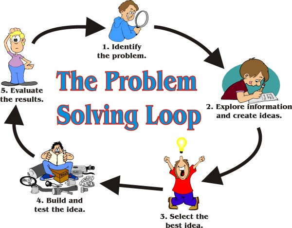 Critical thinking and problem solving skills definition