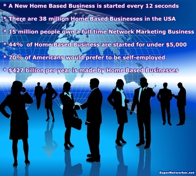 Network Marketing Facts